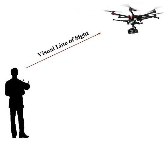 Visual Line of Sight czyli lot w zasięgu wzroku poprzez patrzenie na drona i w taki sposób nim sterowanie