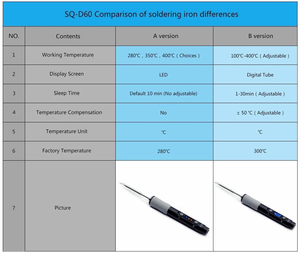 SQ-D60B porównanie