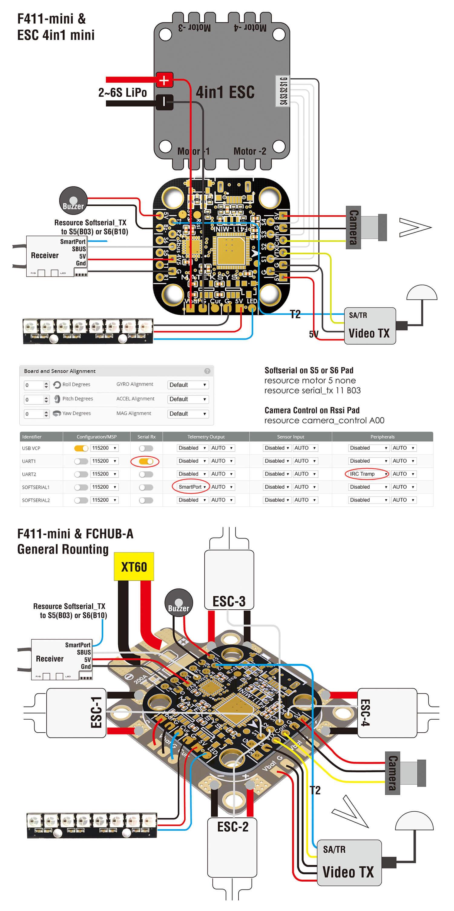 Instrukcja obsługi i podłączenia F411-mini