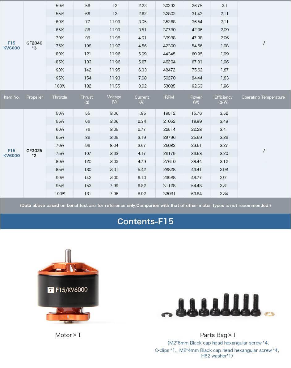 Osiągi i wyniki testów silnika F15 z T-motor. Zawartością jest silnik wraz z osprzętem i śrubkami.