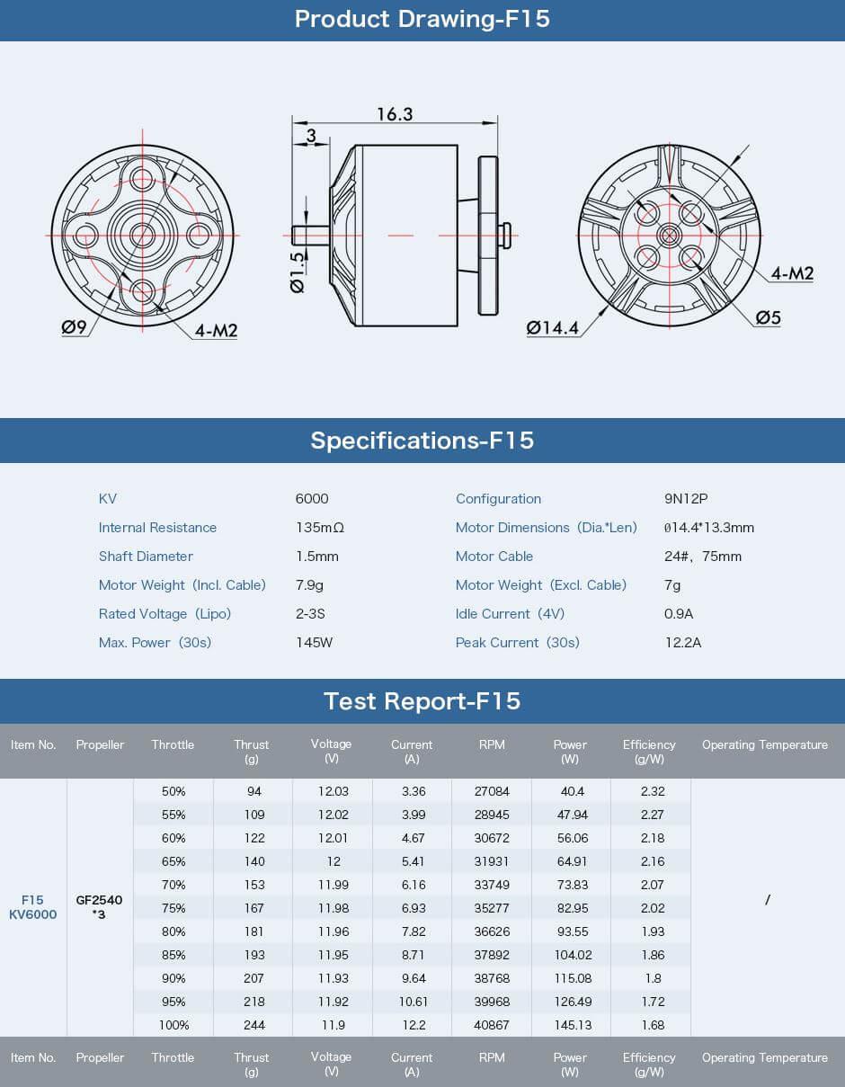 Wymiary oraz dane techniczne modelu silnika F15