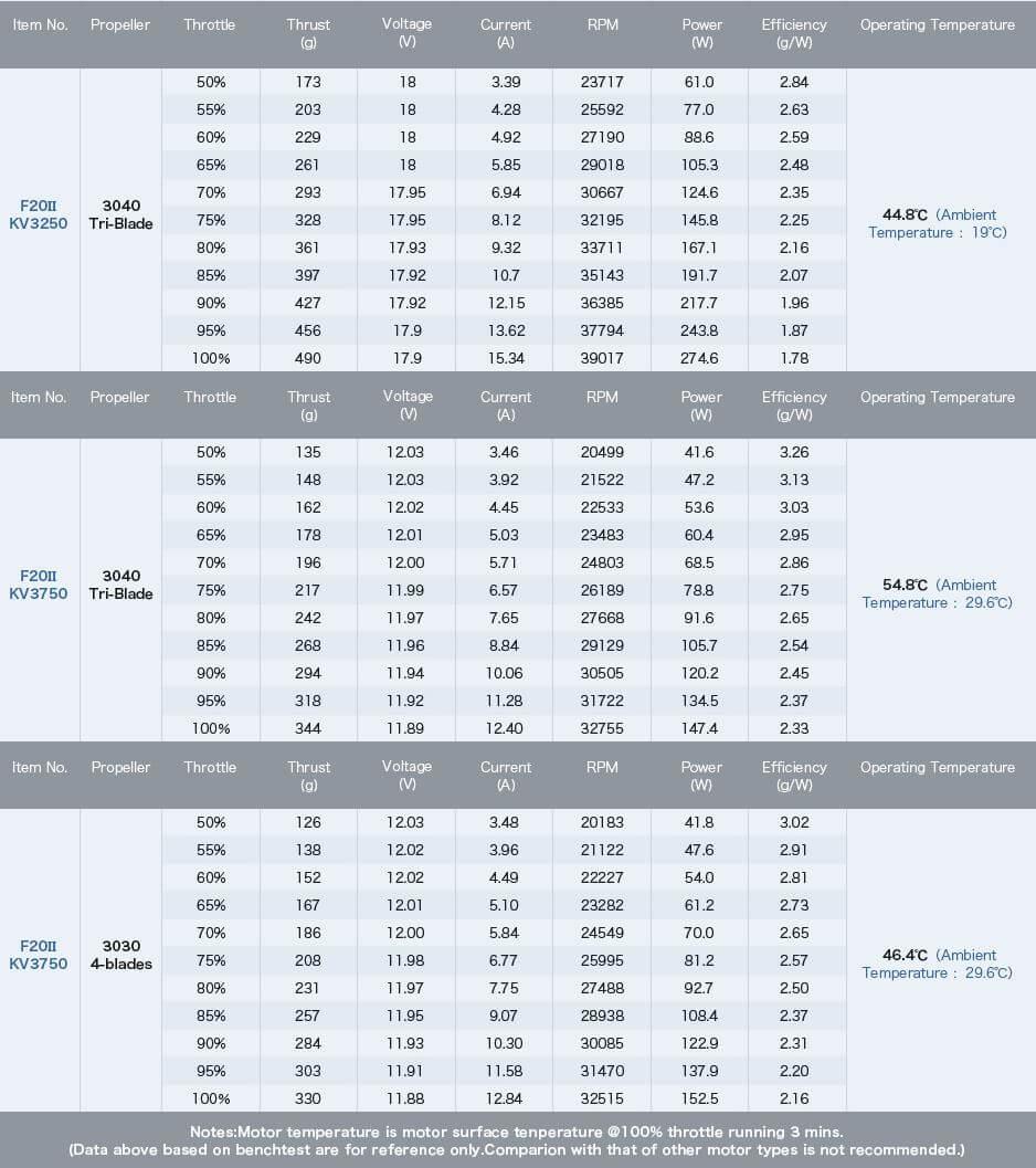 Tabela z ciągiem F20II
